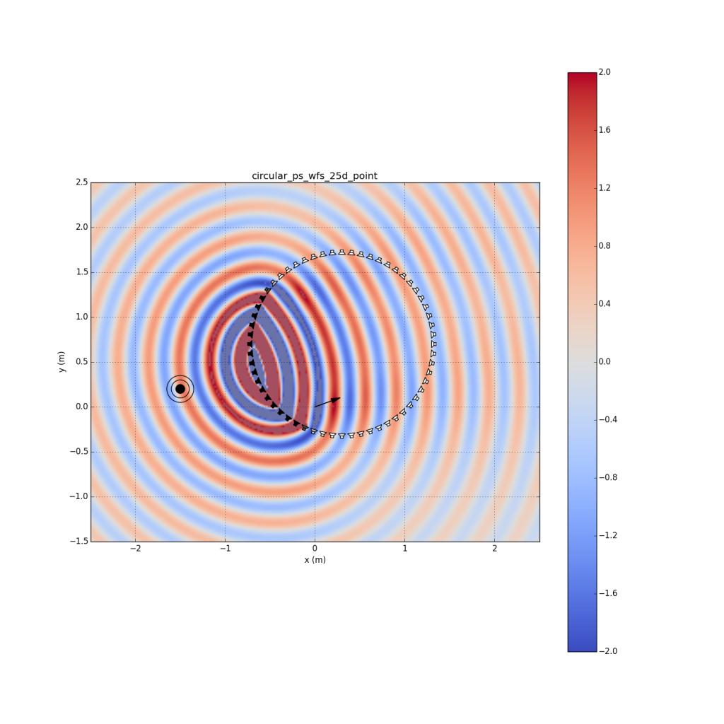 circular_ps_wfs_25d_point
