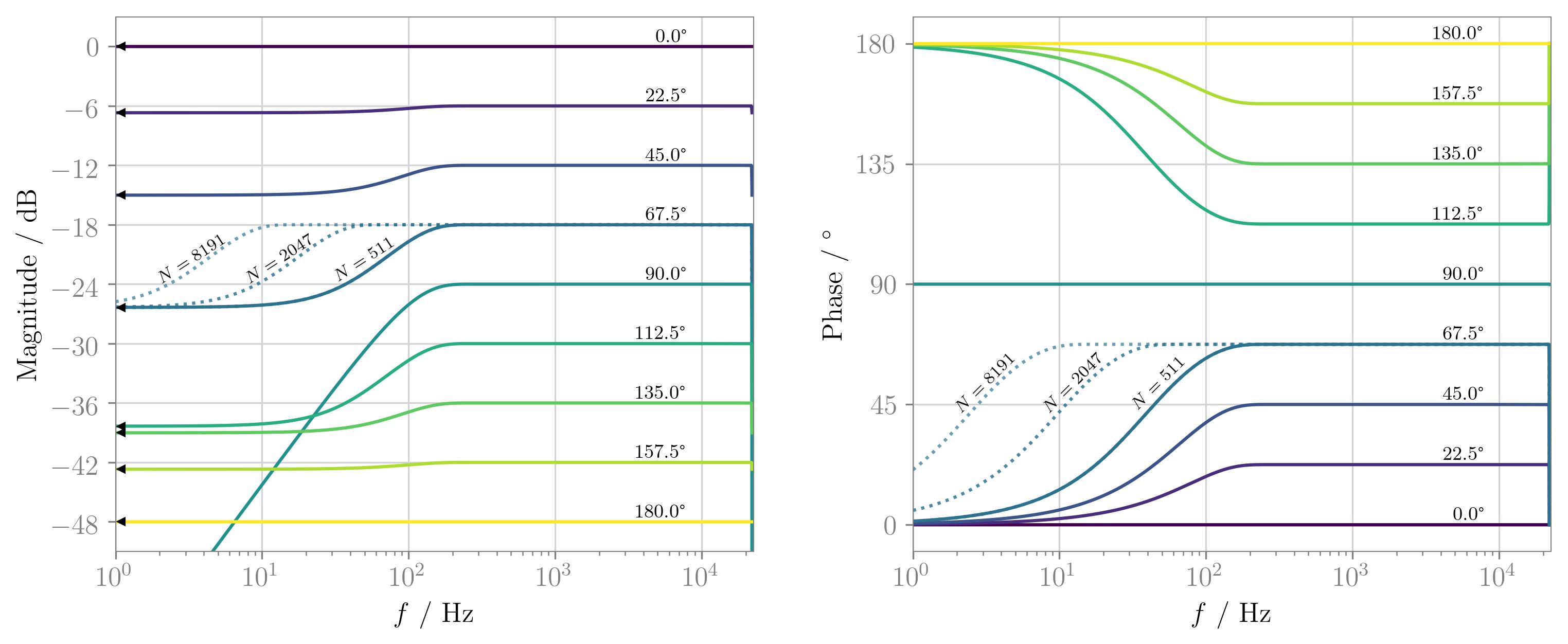 spatialaudio net   Research Trends in Spatial Audio